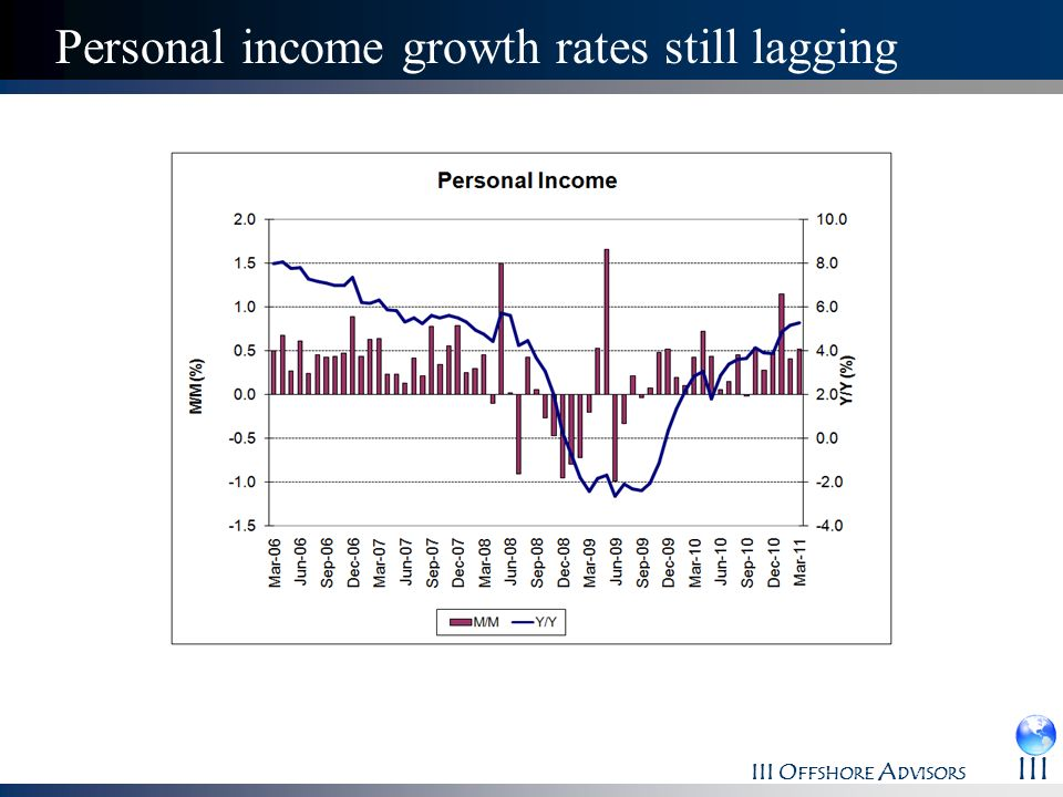 Personal income growth rates still lagging