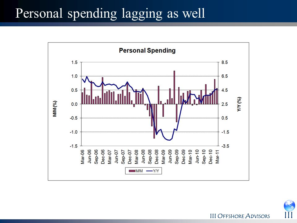 Personal spending lagging as well
