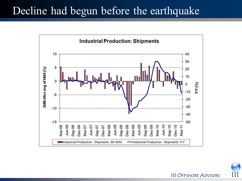 Decline had begun before the earthquake