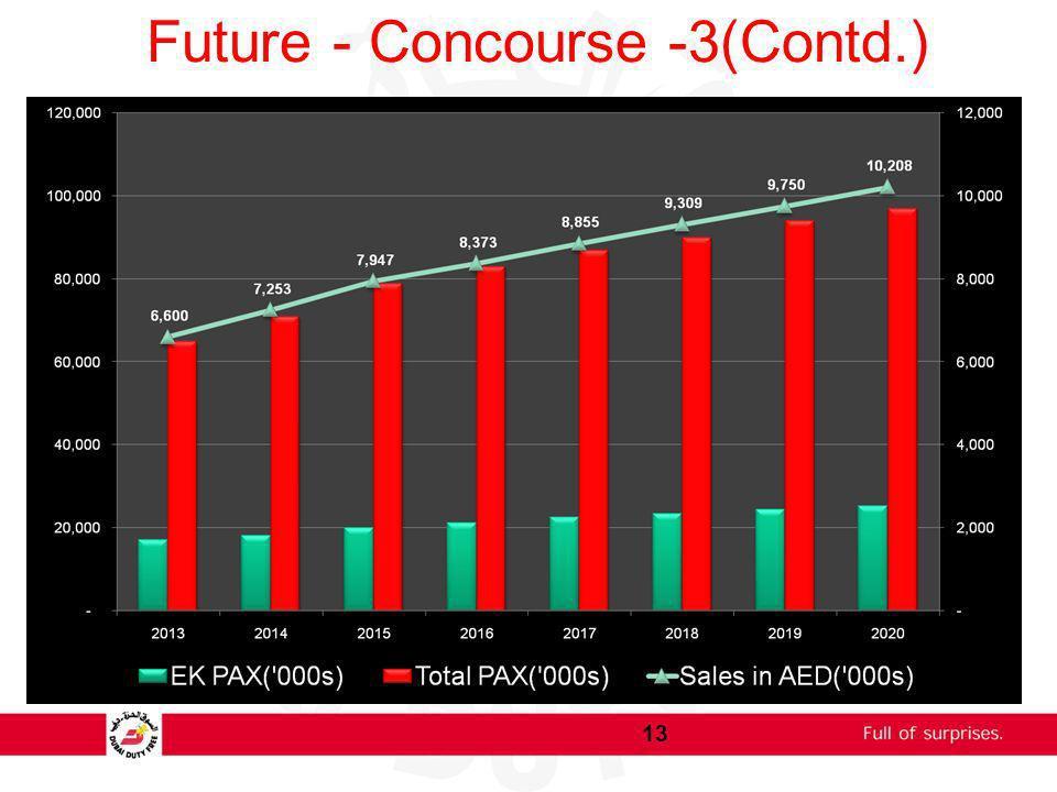 Future - Concourse -3(Contd.)