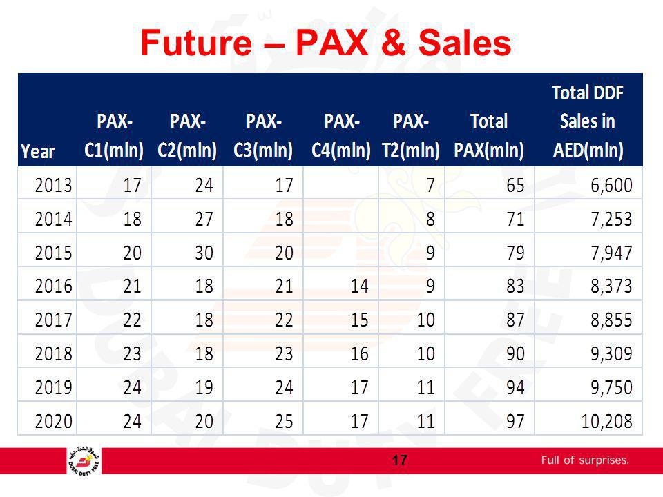 Future – PAX & Sales