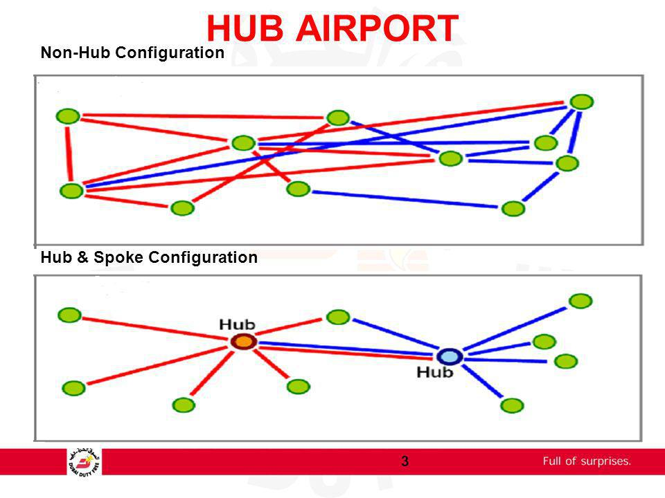 HUB AIRPORT Non-Hub Configuration Hub & Spoke Configuration