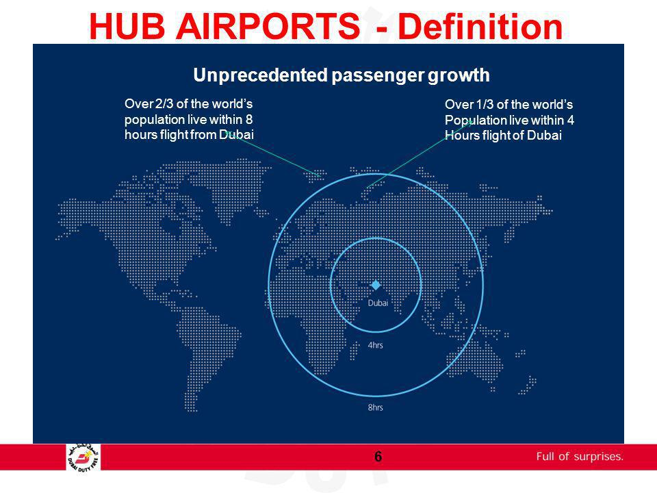 HUB AIRPORTS - Definition