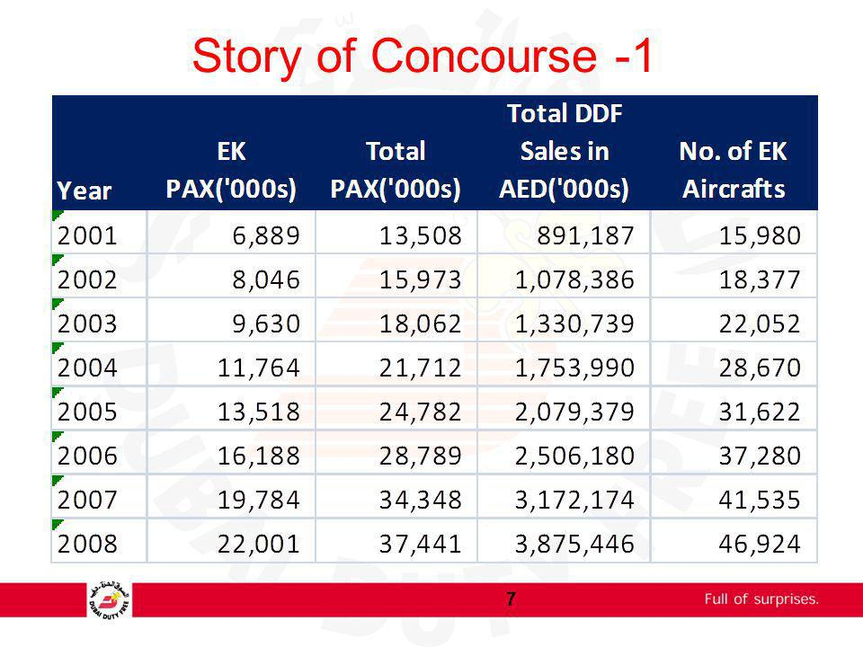 Story of Concourse -1