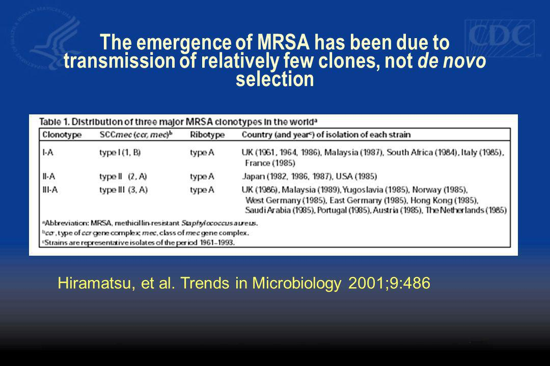 The emergence of MRSA has been due to transmission of relatively few clones, not de novo selection