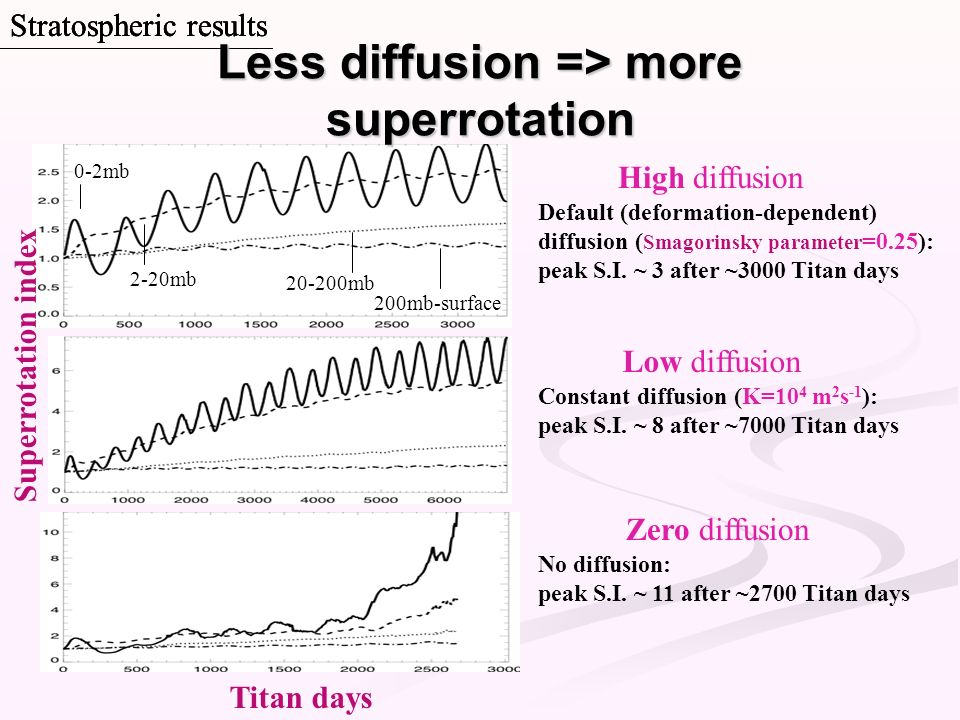 Less diffusion => more superrotation