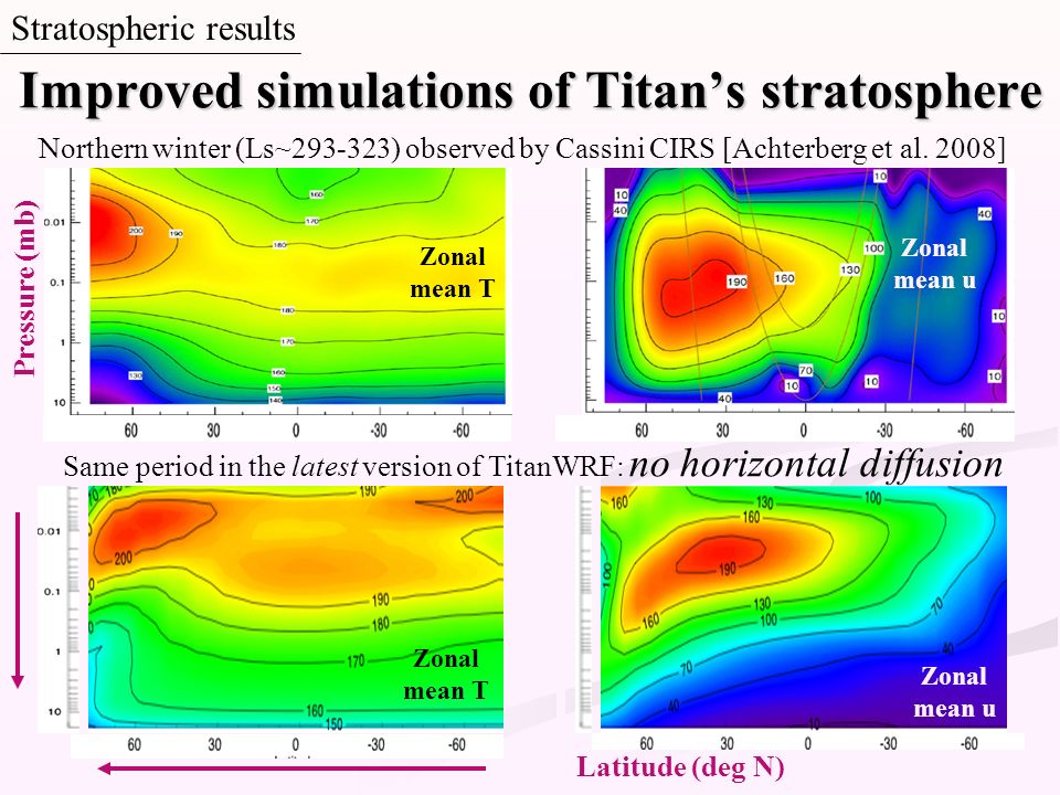 Improved simulations of Titan's stratosphere