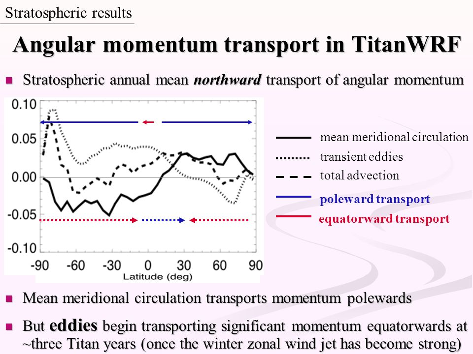 Angular momentum transport in TitanWRF