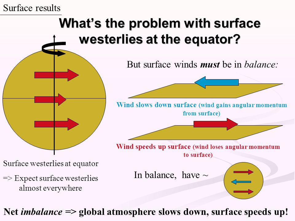 What's the problem with surface westerlies at the equator