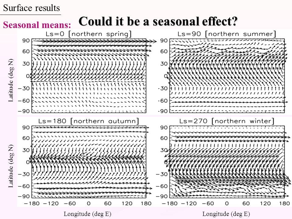 Could it be a seasonal effect