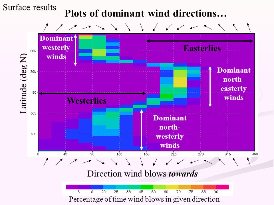 Plots of dominant wind directions…