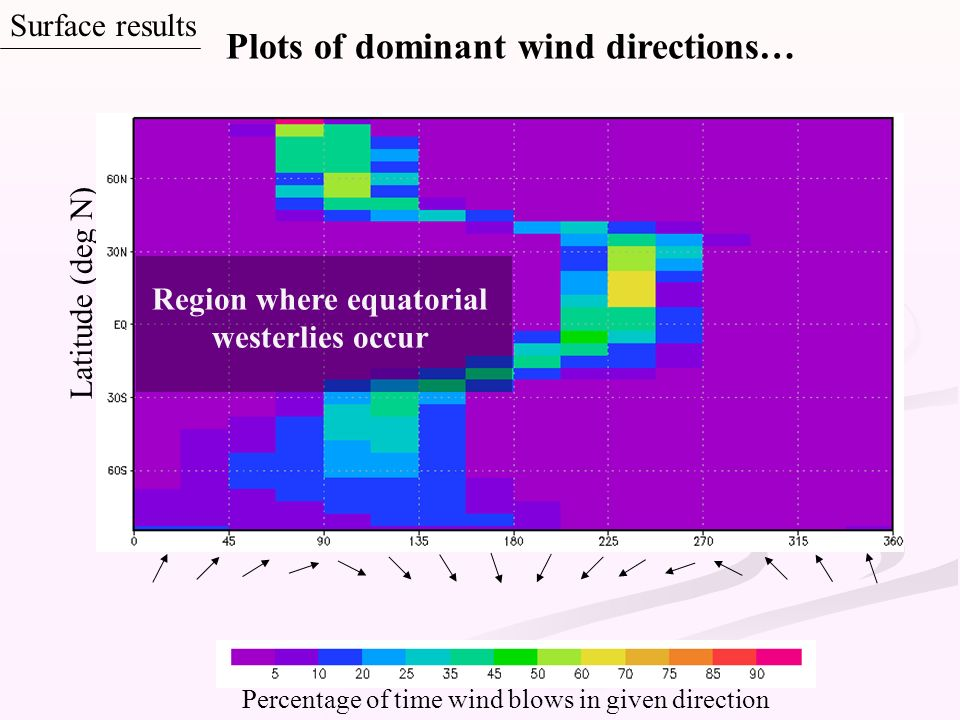 Region where equatorial westerlies occur
