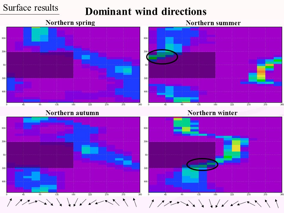 Dominant wind directions