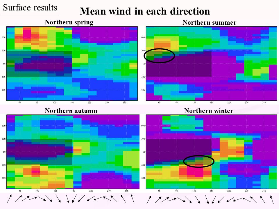 Mean wind in each direction