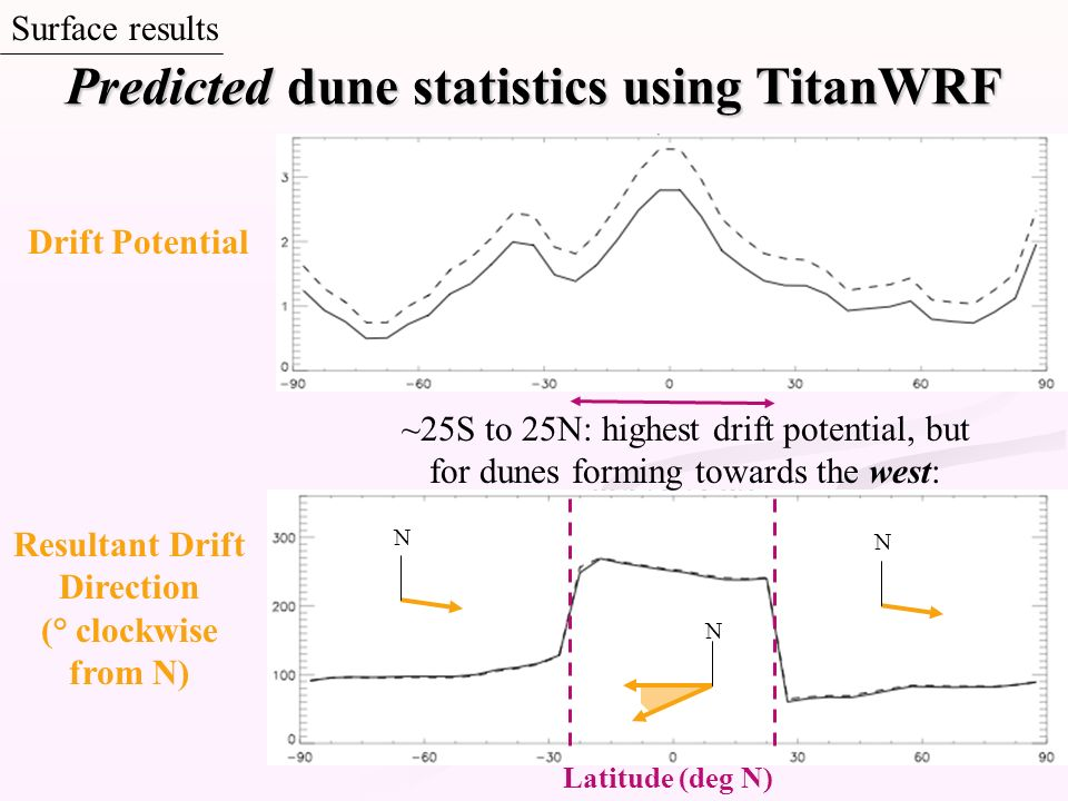 Predicted dune statistics using TitanWRF Resultant Drift Direction