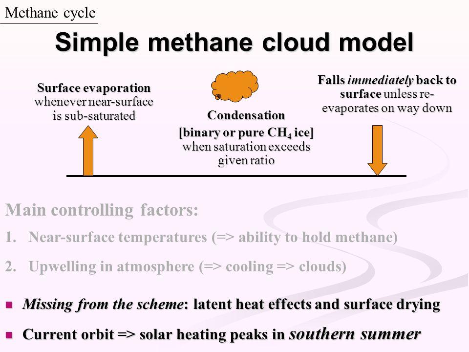 Simple methane cloud model