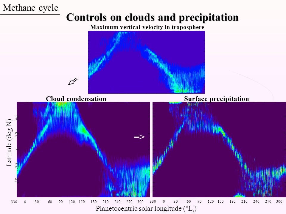 Controls on clouds and precipitation