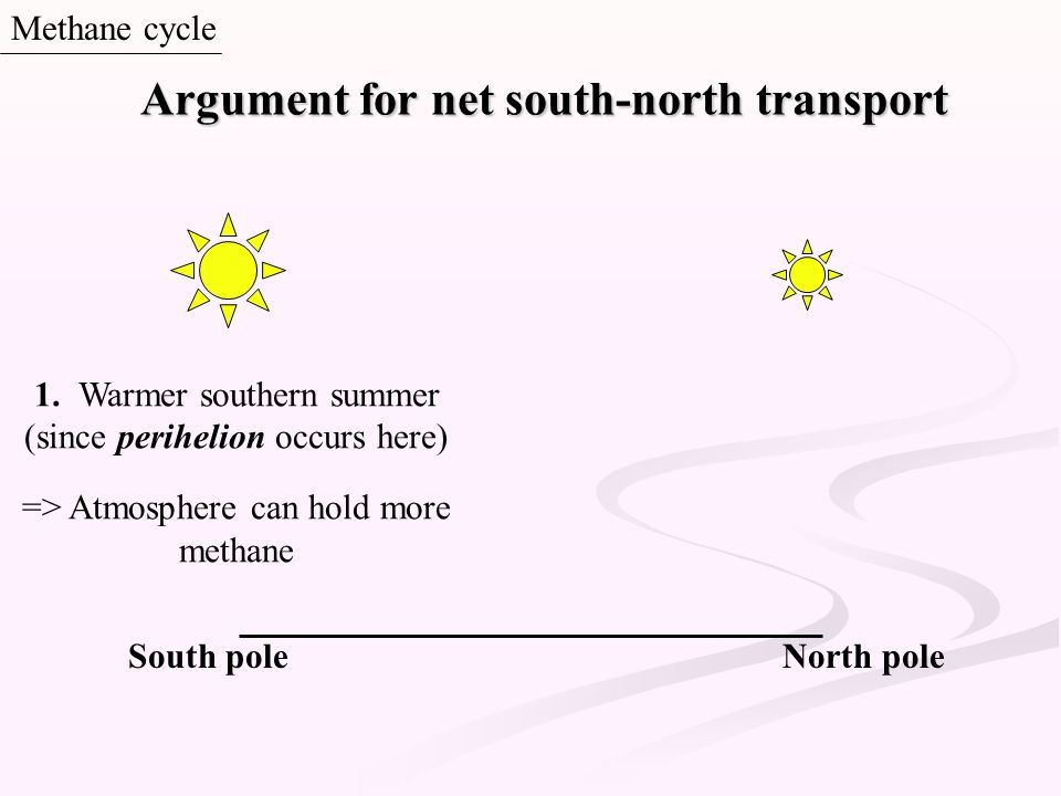 Argument for net south-north transport