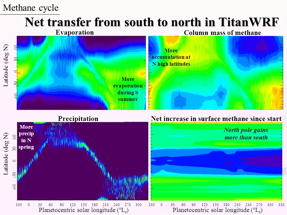 Net transfer from south to north in TitanWRF