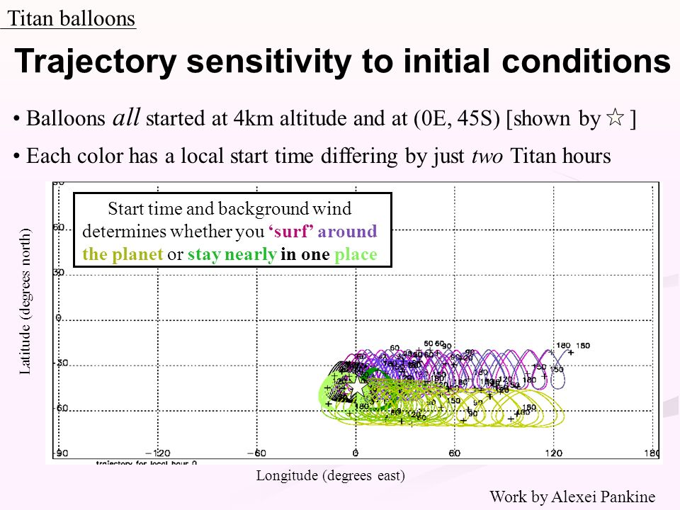 Trajectory sensitivity to initial conditions