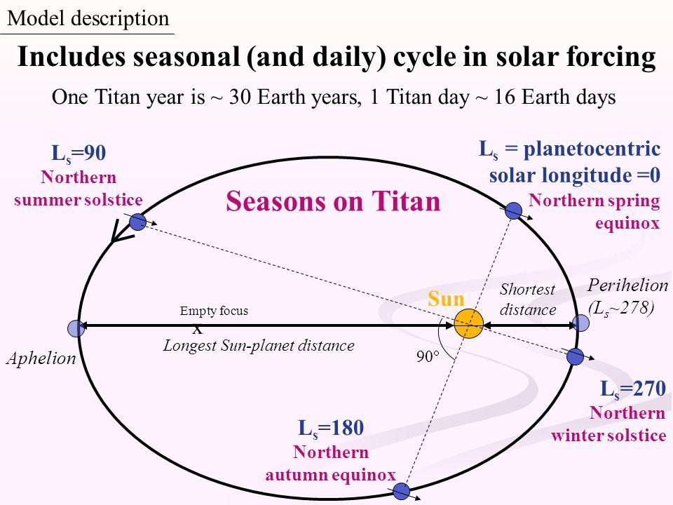Northern summer solstice Ls=180 Northern autumn equinox
