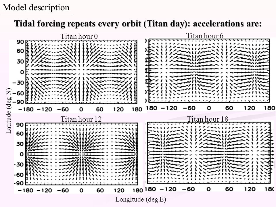 Tidal forcing repeats every orbit (Titan day): accelerations are: