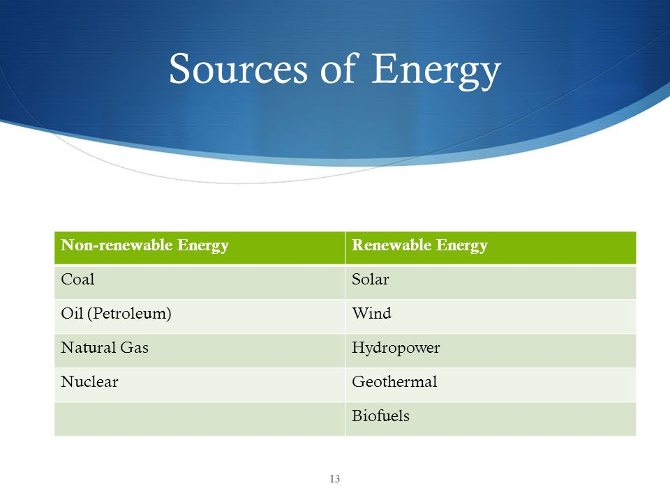 Sources of Energy Non-renewable Energy Renewable Energy Coal Solar