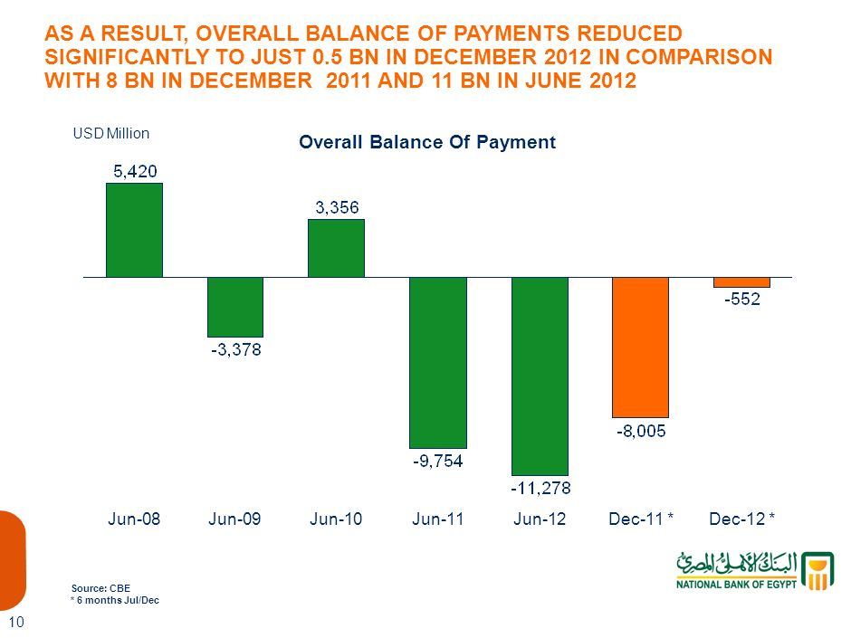 Overall Balance Of Payment