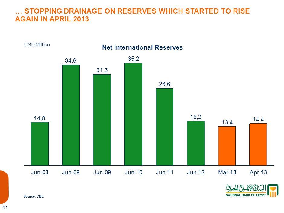 Net International Reserves