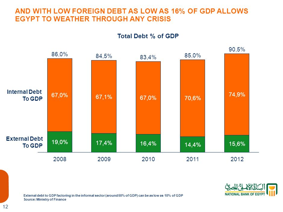 AND WITH LOW FOREIGN DEBT AS LOW AS 16% OF GDP ALLOWS EGYPT TO WEATHER THROUGH ANY CRISIS