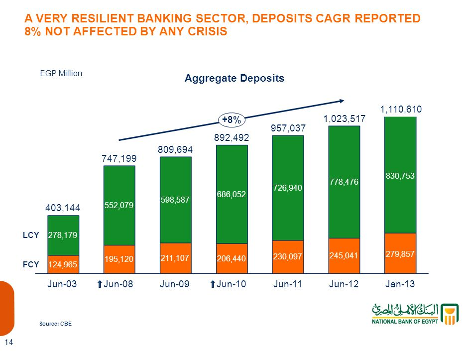 1,087,819 A VERY RESILIENT BANKING SECTOR, DEPOSITS CAGR REPORTED 8% NOT AFFECTED BY ANY CRISIS. EGP Million.