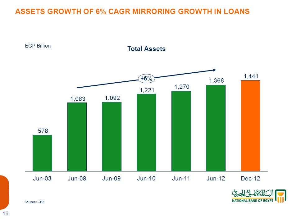 ASSETS GROWTH OF 6% CAGR MIRRORING GROWTH IN LOANS