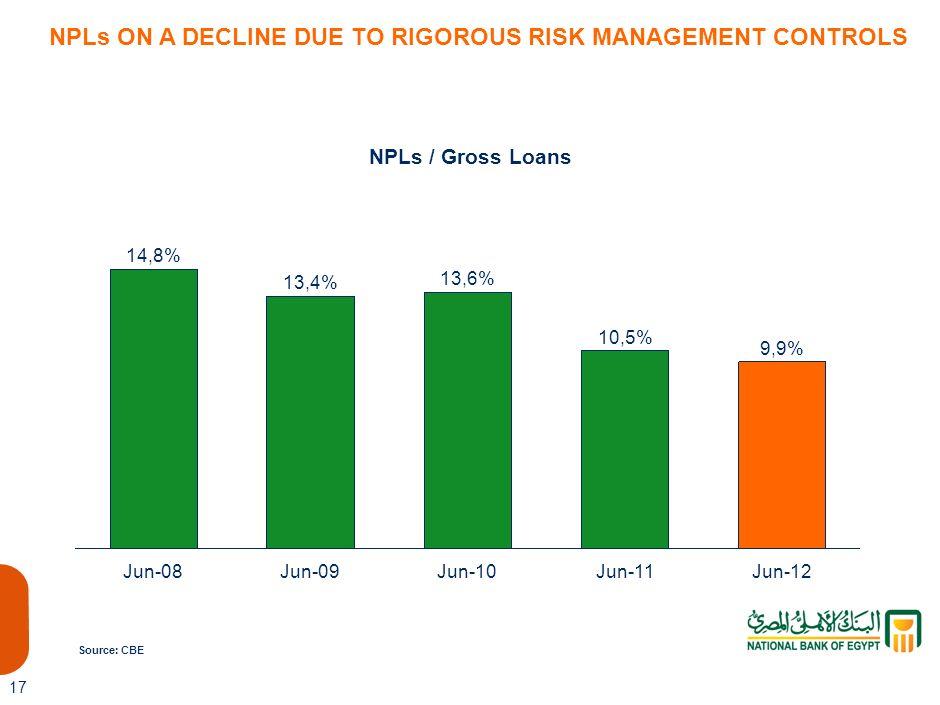 NPLs ON A DECLINE DUE TO RIGOROUS RISK MANAGEMENT CONTROLS
