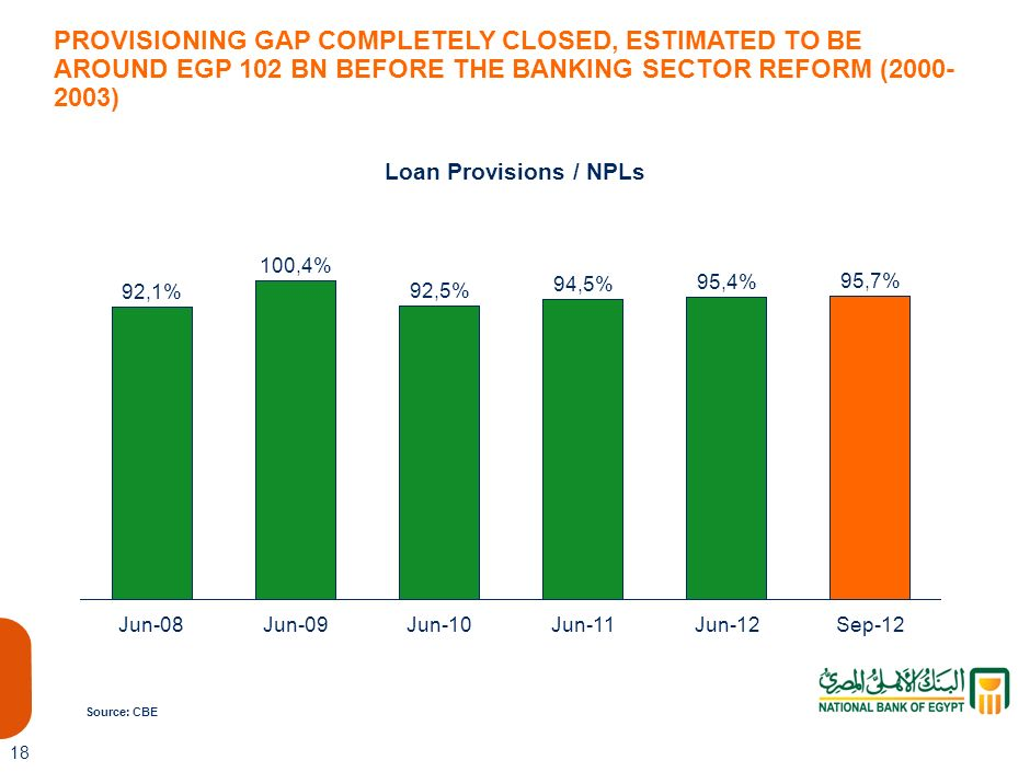 96 PROVISIONING GAP COMPLETELY CLOSED, ESTIMATED TO BE AROUND EGP 102 BN BEFORE THE BANKING SECTOR REFORM (2000-2003)