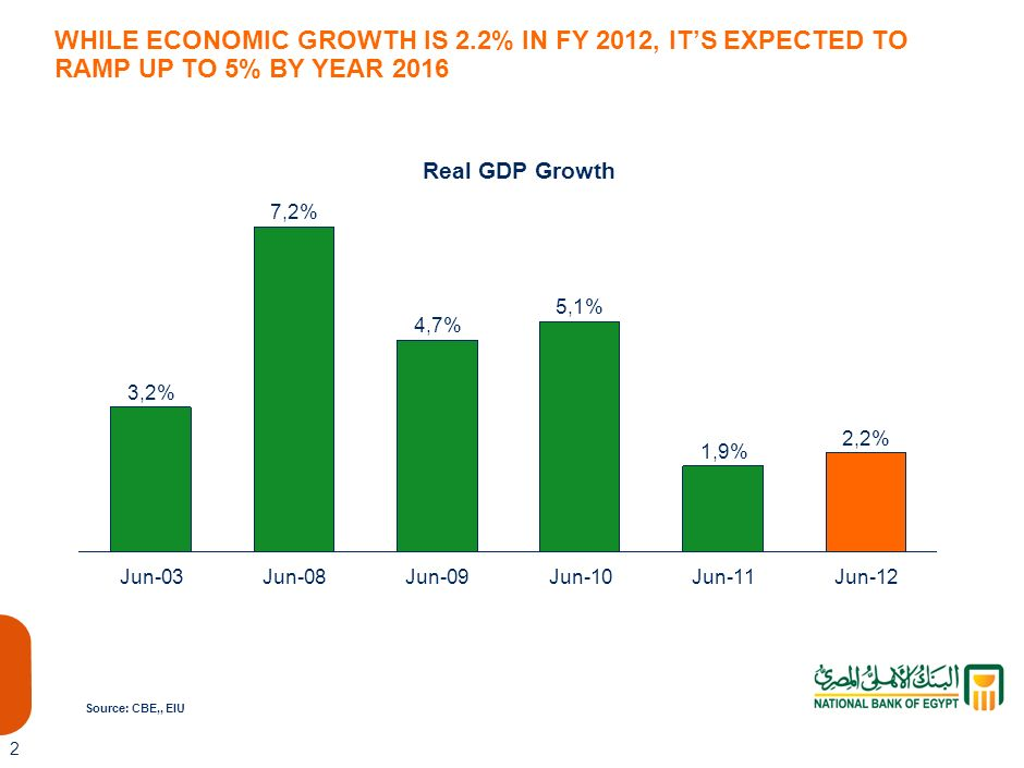 WHILE ECONOMIC GROWTH IS 2