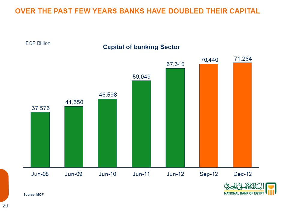 Capital of banking Sector