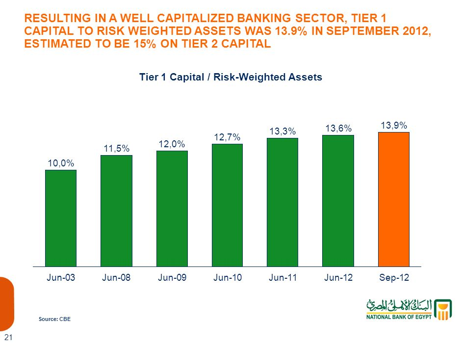 Tier 1 Capital / Risk-Weighted Assets