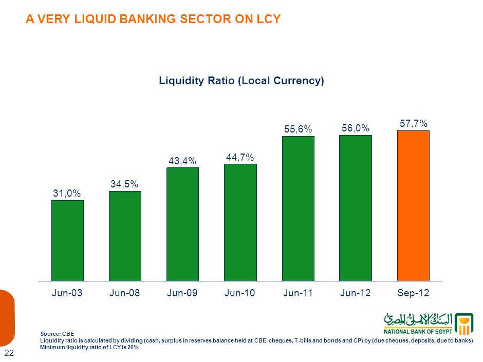Liquidity Ratio (Local Currency)