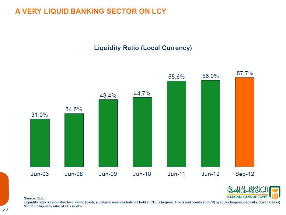 Liquidity Ratio (Local Currency)