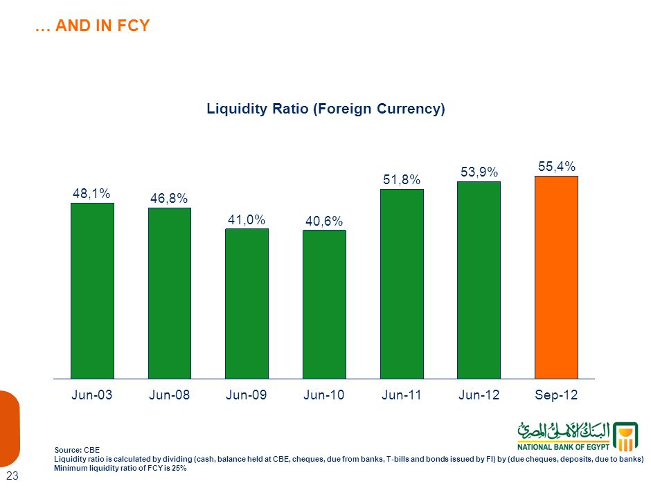 Liquidity Ratio (Foreign Currency)