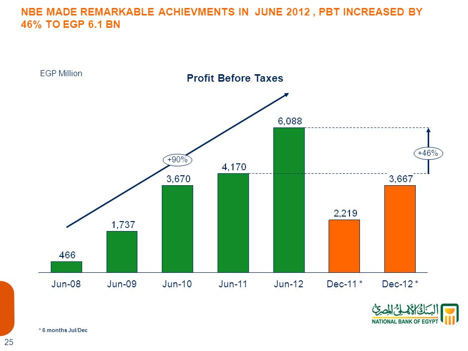3,667 NBE MADE REMARKABLE ACHIEVMENTS IN JUNE 2012 , PBT INCREASED BY 46% TO EGP 6.1 BN. EGP Million.