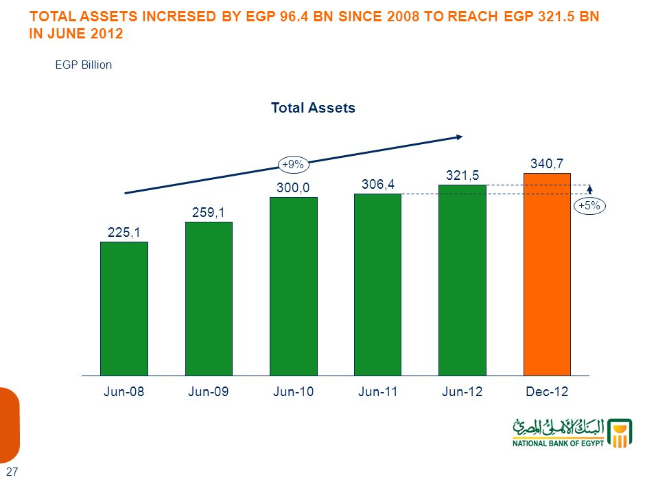 321,5 TOTAL ASSETS INCRESED BY EGP 96.4 BN SINCE 2008 TO REACH EGP 321.5 BN IN JUNE 2012. EGP Billion.