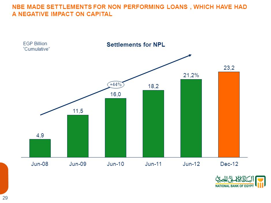 21,2 NBE MADE SETTLEMENTS FOR NON PERFORMING LOANS , WHICH HAVE HAD A NEGATIVE IMPACT ON CAPITAL. LIS-AAA123-20080924-
