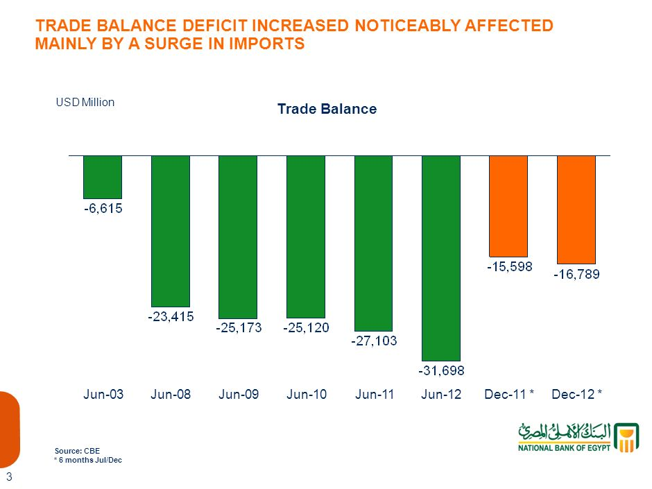 TRADE BALANCE DEFICIT INCREASED NOTICEABLY AFFECTED MAINLY BY A SURGE IN IMPORTS