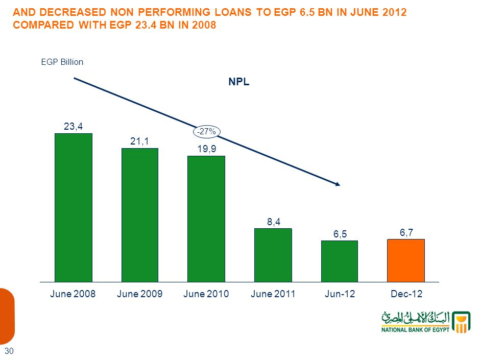 6,5 AND DECREASED NON PERFORMING LOANS TO EGP 6.5 BN IN JUNE 2012 COMPARED WITH EGP 23.4 BN IN