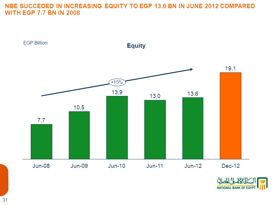 13,6 NBE SUCCEDED IN INCREASING EQUITY TO EGP 13.6 BN IN JUNE 2012 COMPARED WITH EGP 7.7 BN IN 2008.