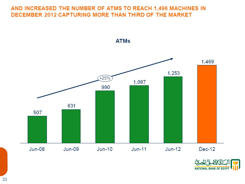 1,469 LIS-AAA AND INCREASED THE NUMBER OF ATMS TO REACH 1,496 MACHINES IN DECEMBER 2012 CAPTURING MORE THAN THIRD OF THE MARKET.