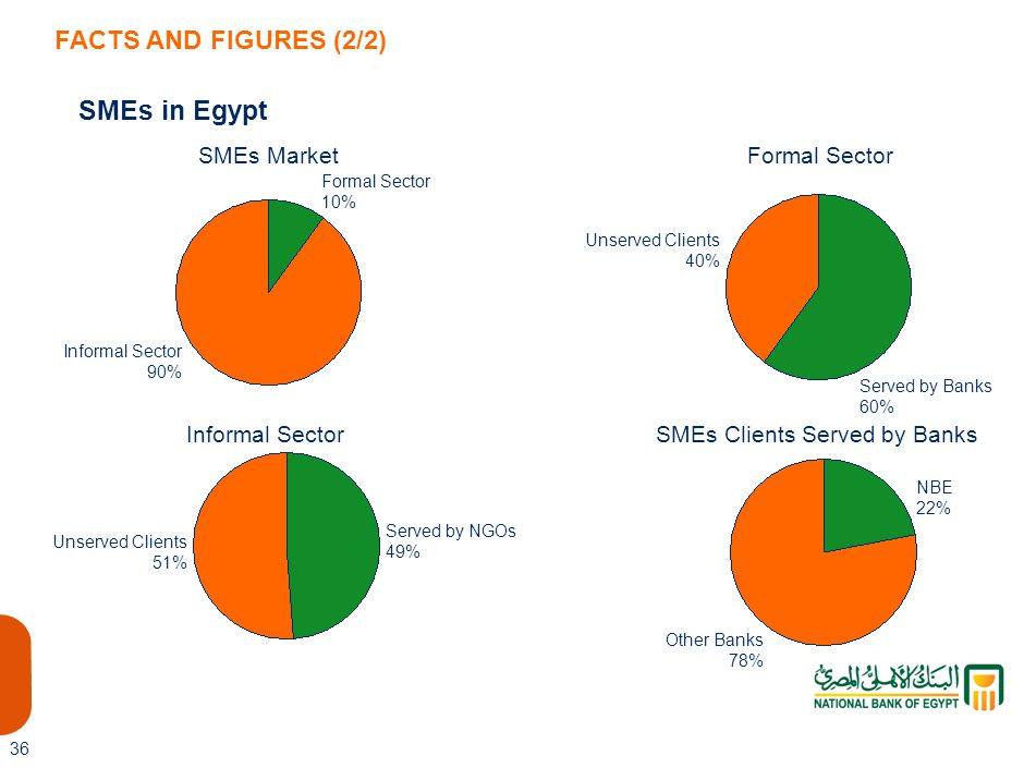 SMEs Clients Served by Banks