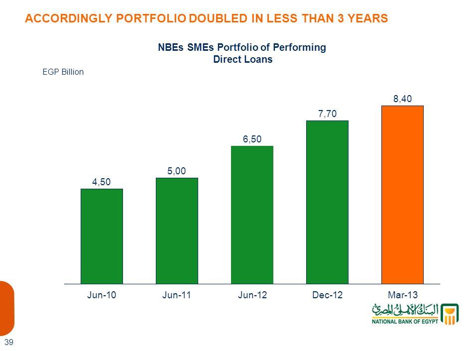 NBEs SMEs Portfolio of Performing