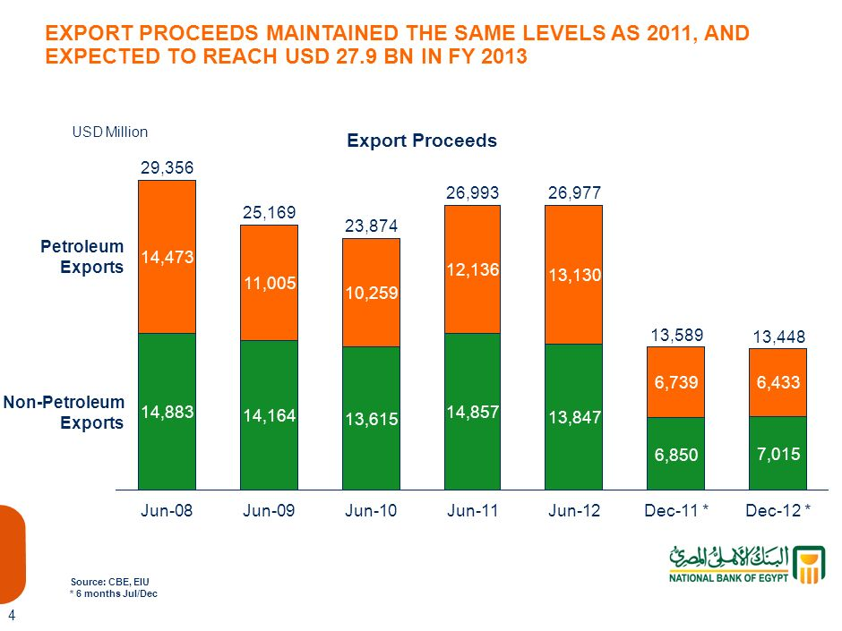 EXPORT PROCEEDS MAINTAINED THE SAME LEVELS AS 2011, AND EXPECTED TO REACH USD 27.9 BN IN FY 2013